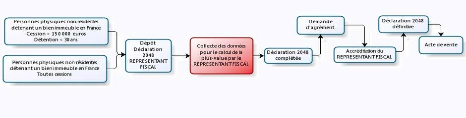 Représentant fiscal en France
