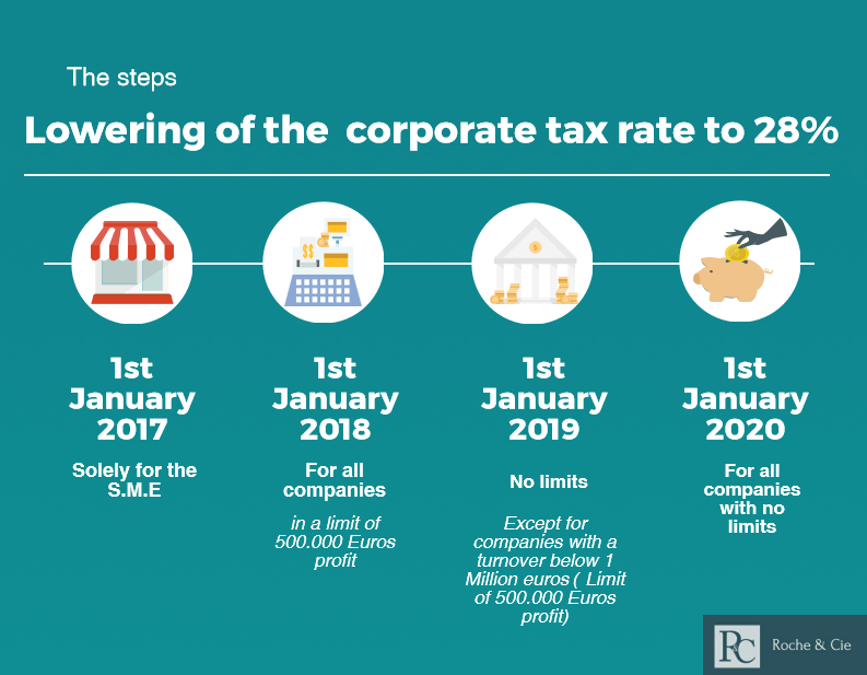 Progressive reduction of the corporate tax in France