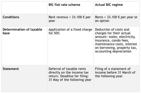 seasonal-rentals-france-non-residents